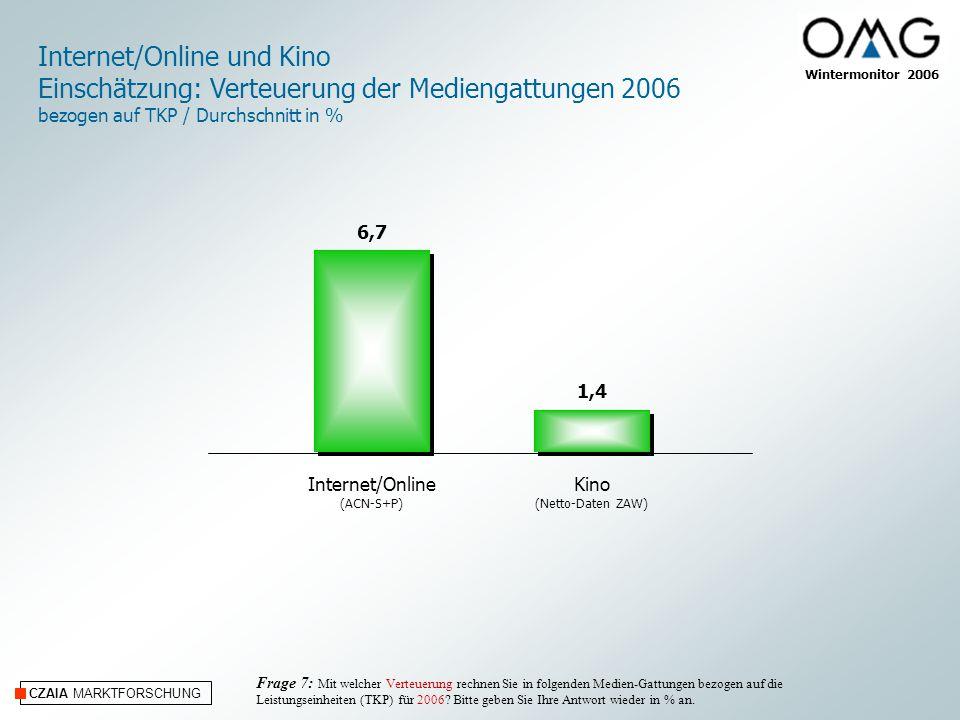 CZAIA MARKTFORSCHUNG Wintermonitor 2006 Internet/Online (ACN-S+P) Kino (Netto-Daten ZAW) Internet/Online und Kino Einschätzung: Verteuerung der Mediengattungen 2006 bezogen auf TKP / Durchschnitt in % Frage 7: Mit welcher Verteuerung rechnen Sie in folgenden Medien-Gattungen bezogen auf die Leistungseinheiten (TKP) für 2006.