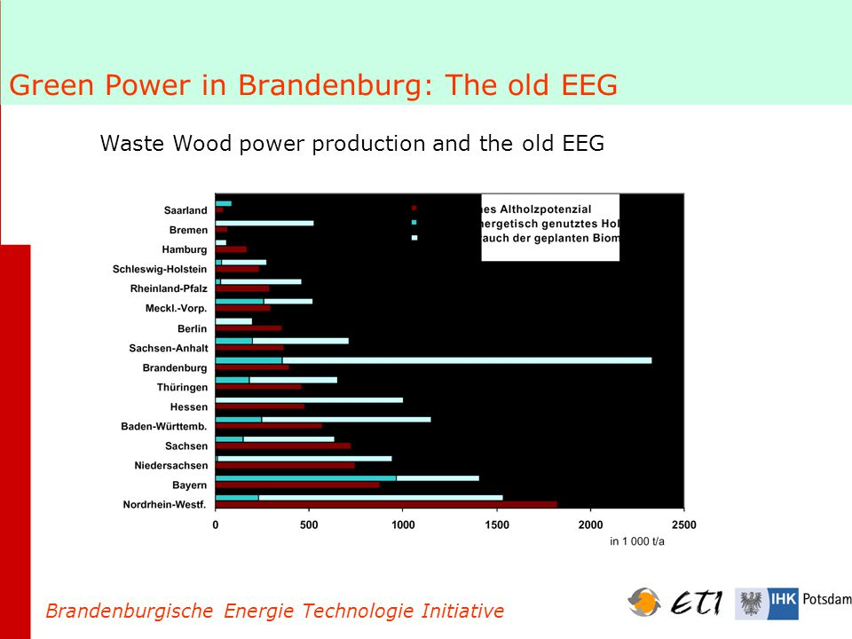 Green Power in Brandenburg: The old EEG Brandenburgische Energie Technologie Initiative Waste Wood power production and the old EEG