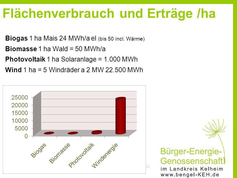 Flächenverbrauch und Erträge /ha Biogas 1 ha Mais 24 MWh/a el (bis 50 incl. Wärme) Biomasse 1 ha Wald = 50 MWh/a Photovoltaik 1 ha Solaranlage = 1.000