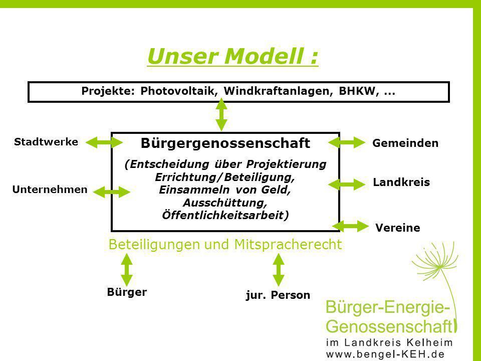 Bürgergenossenschaft (Entscheidung über Projektierung Errichtung/Beteiligung, Einsammeln von Geld, Ausschüttung, Öffentlichkeitsarbeit) Stadtwerke jur