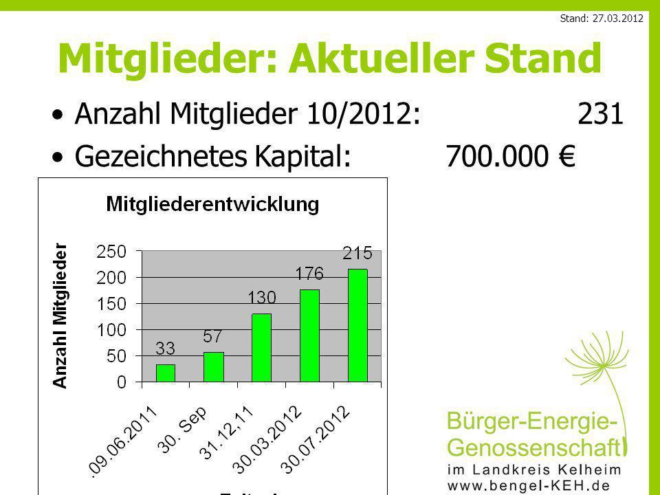 Anzahl Mitglieder 10/2012:231 Gezeichnetes Kapital:700.000 € Mitglieder: Aktueller Stand Stand: 27.03.2012
