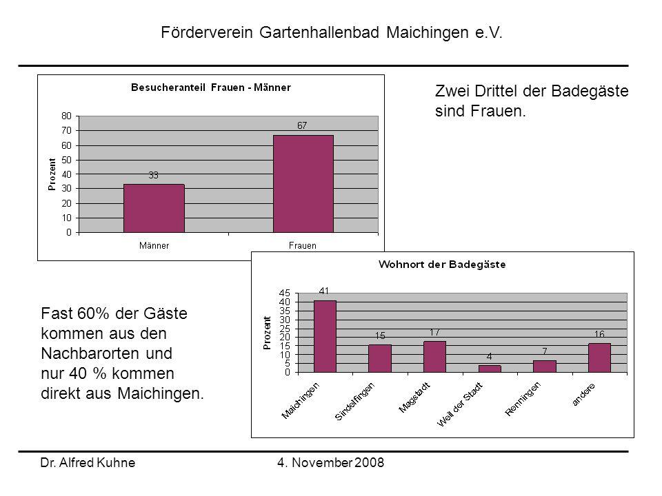 Dr. Alfred Kuhne4. November 2008 Förderverein Gartenhallenbad Maichingen e.V. Zwei Drittel der Badegäste sind Frauen. Fast 60% der Gäste kommen aus de