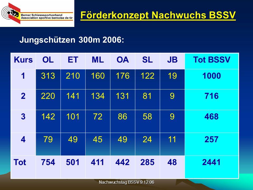 Nachwuchstag BSSV 9.12.06 Förderkonzept Nachwuchs BSSV Nachwuchskurse BSSV 300m und Pistolen: JahrAnzahl Kurse im BSSV 200334 200435 200538