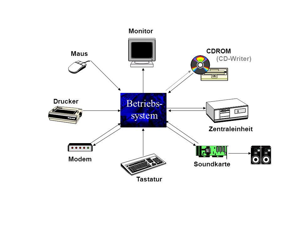 Betriebs- system Zentraleinheit Tastatur Monitor CDROM (CD-Writer) Drucker Maus Soundkarte Modem