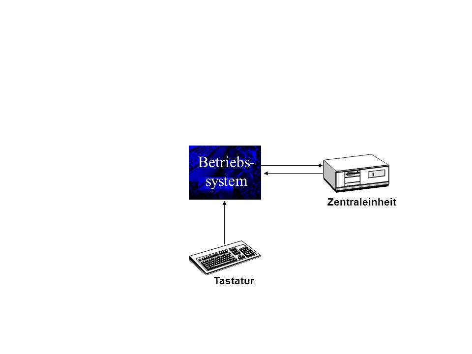 Betriebs- system Zentraleinheit Tastatur