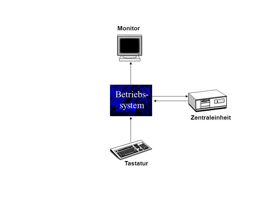 Betriebs- system Zentraleinheit Tastatur Monitor