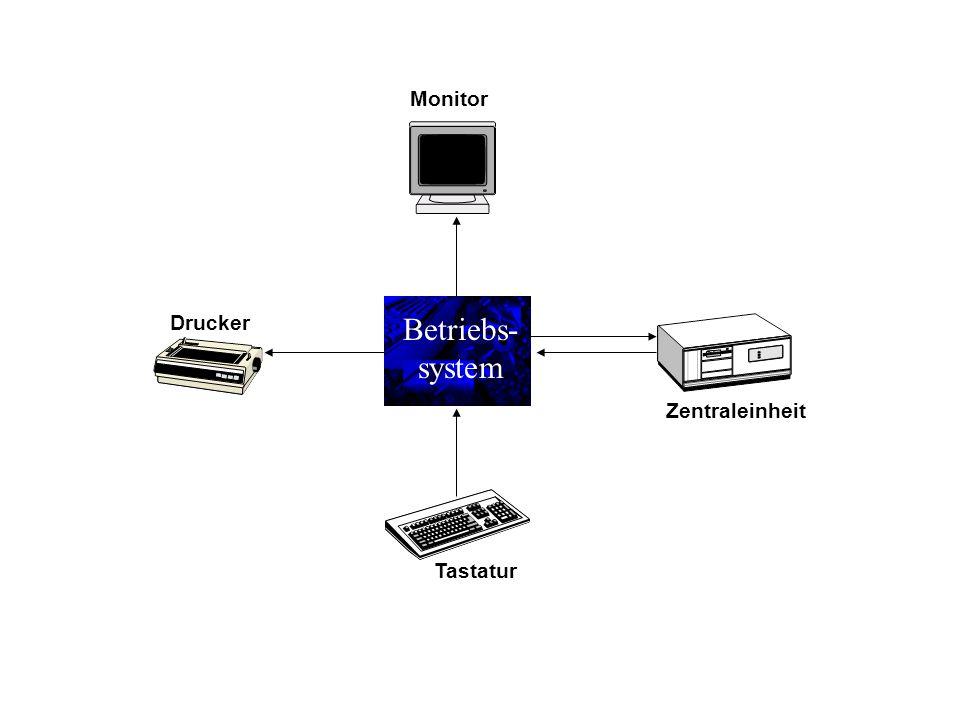 Betriebs- system Zentraleinheit Tastatur Monitor Drucker
