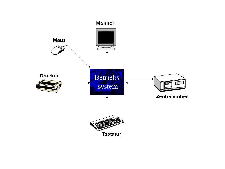 Betriebs- system Zentraleinheit Tastatur Monitor Drucker Maus