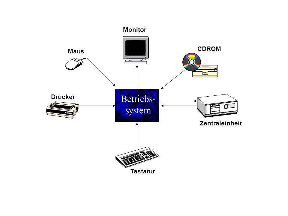 Betriebs- system Zentraleinheit Tastatur Monitor CDROM Drucker Maus