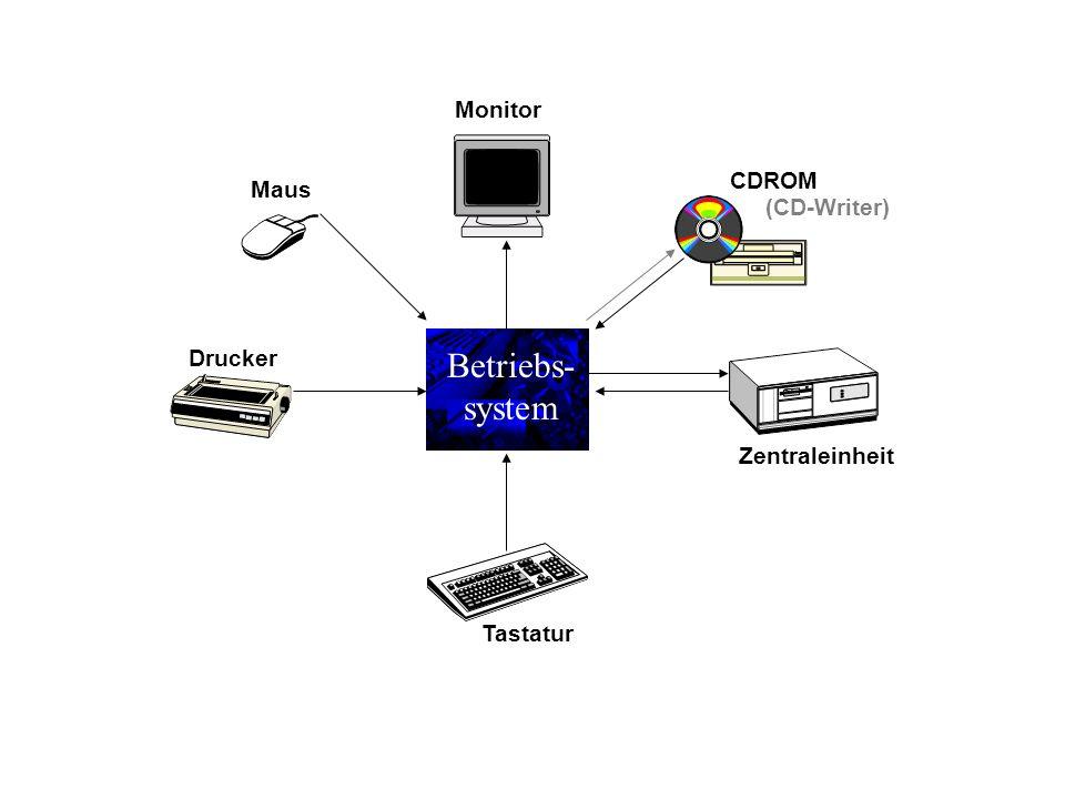 Betriebs- system Zentraleinheit Tastatur Monitor CDROM (CD-Writer) Drucker Maus