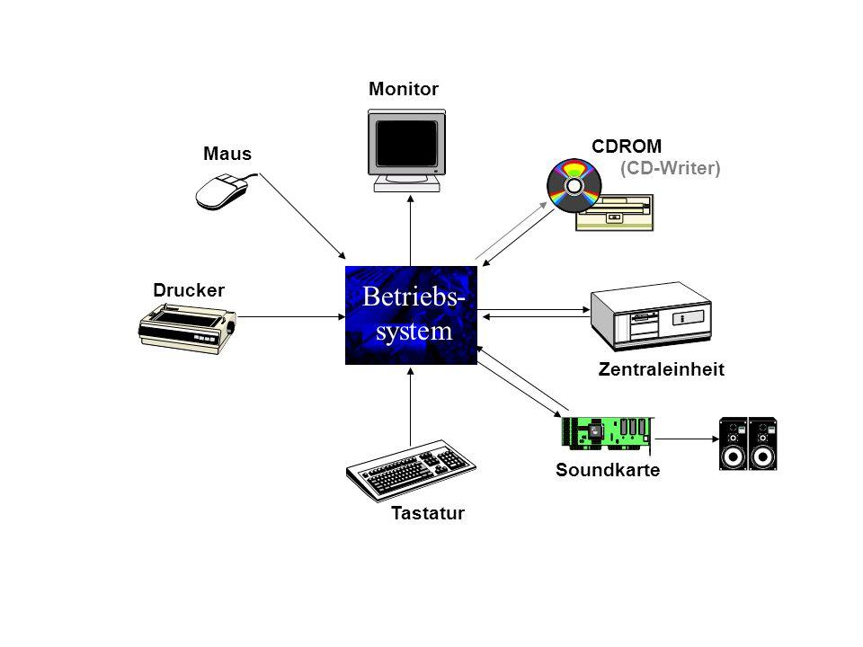 Betriebs- system Zentraleinheit Tastatur Monitor CDROM (CD-Writer) Drucker Maus Soundkarte