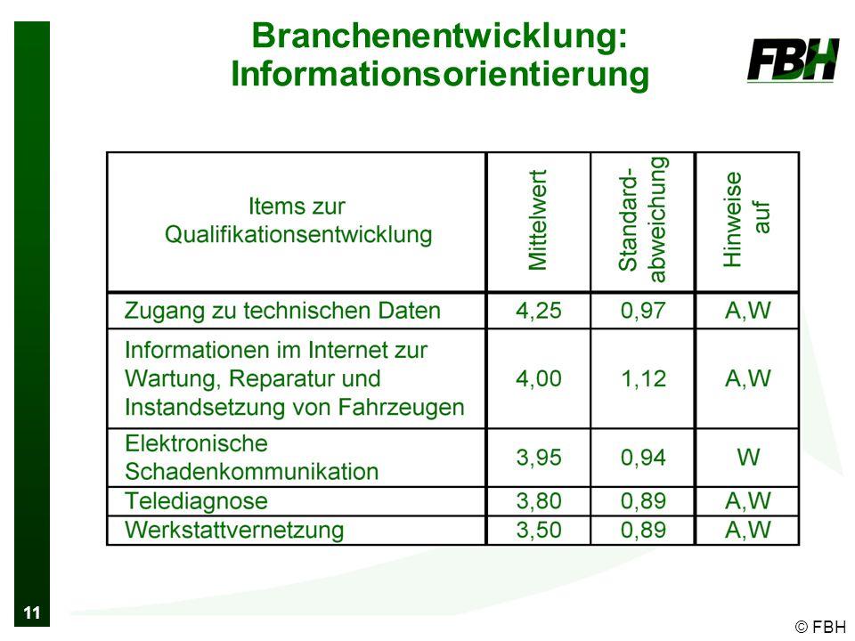 11 © FBH Branchenentwicklung: Informationsorientierung