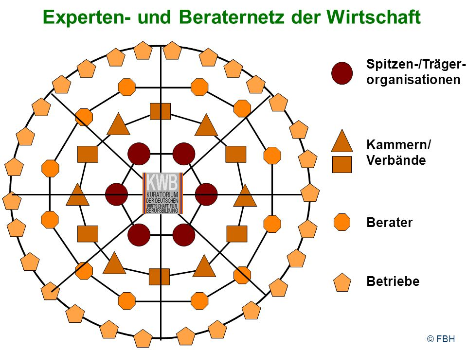 Experten- und Beraternetz der Wirtschaft Spitzen-/Träger- organisationen Berater Kammern/ Verbände Betriebe © FBH