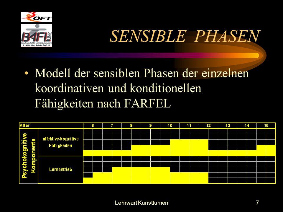 Lehrwart Kunstturnen7 SENSIBLE PHASEN Modell der sensiblen Phasen der einzelnen koordinativen und konditionellen Fähigkeiten nach FARFEL