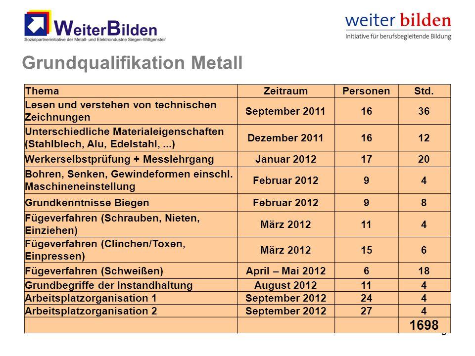 5 Grundqualifikation Metall ThemaZeitraumPersonenStd. Lesen und verstehen von technischen Zeichnungen September 20111636 Unterschiedliche Materialeige
