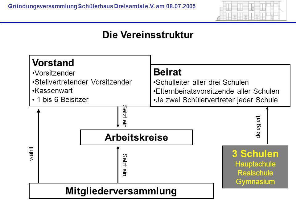 Gründungsversammlung Schülerhaus Dreisamtal e.V. am 08.07.2005 Die Vereinsstruktur Mitgliederversammlung 3 Schulen Hauptschule Realschule Gymnasium Vo