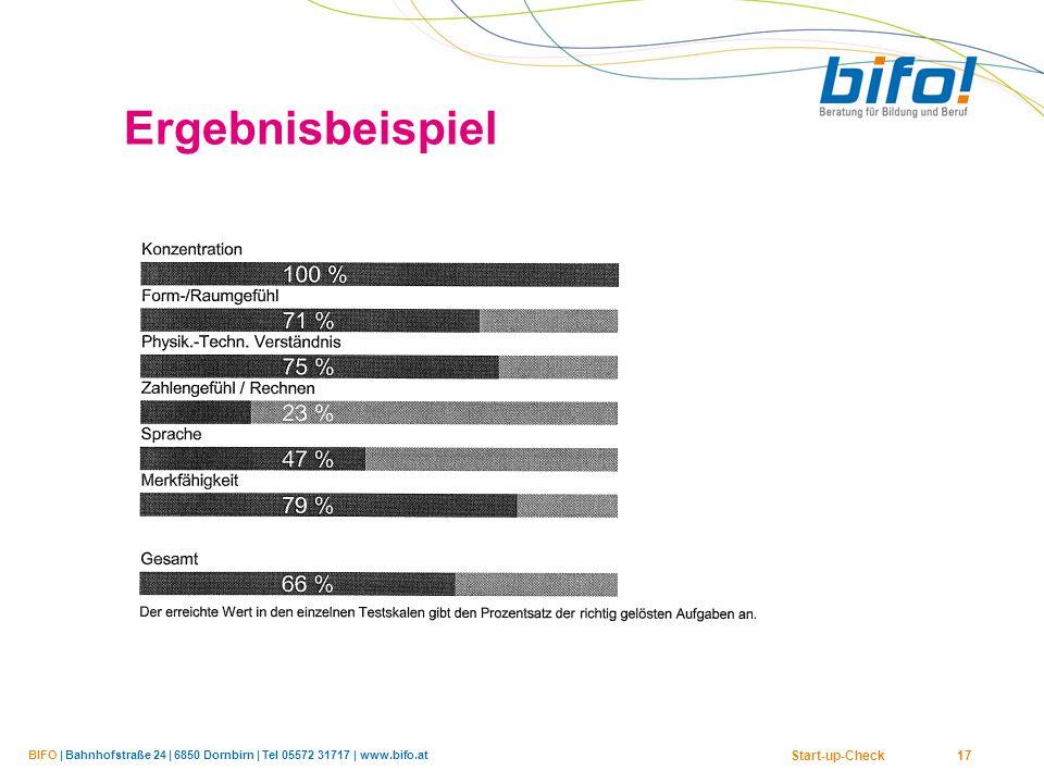BIFO | Bahnhofstraße 24 | 6850 Dornbirn | Tel 05572 31717 | www.bifo.at Start-up-Check 17 Ergebnisbeispiel
