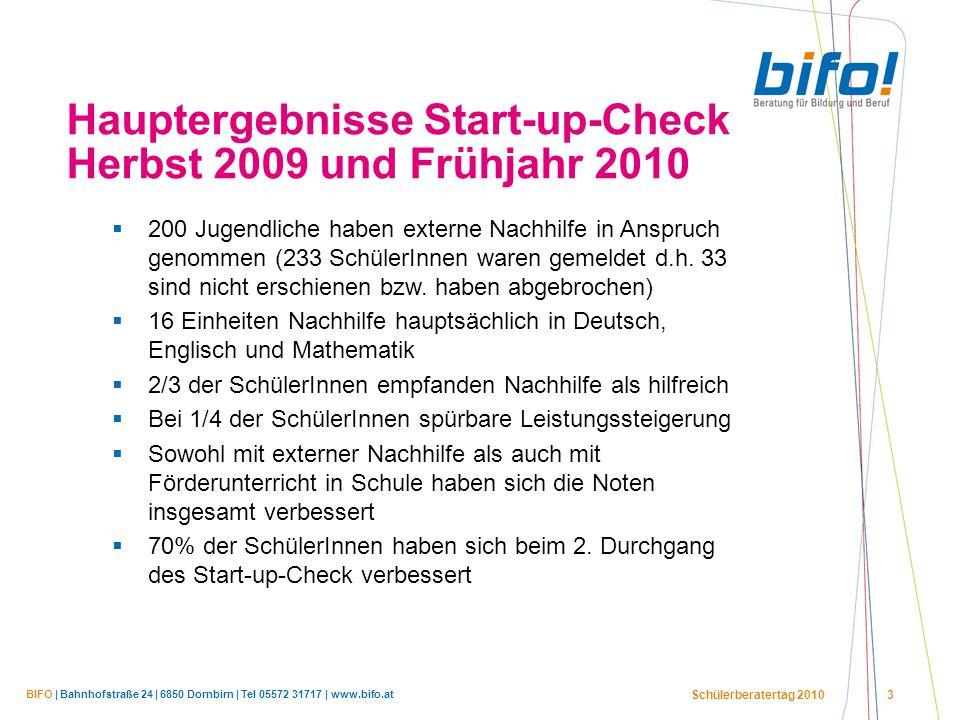 BIFO | Bahnhofstraße 24 | 6850 Dornbirn | Tel 05572 31717 | www.bifo.at Schülerberatertag 2010 3 Hauptergebnisse Start-up-Check Herbst 2009 und Frühjahr 2010  200 Jugendliche haben externe Nachhilfe in Anspruch genommen (233 SchülerInnen waren gemeldet d.h.