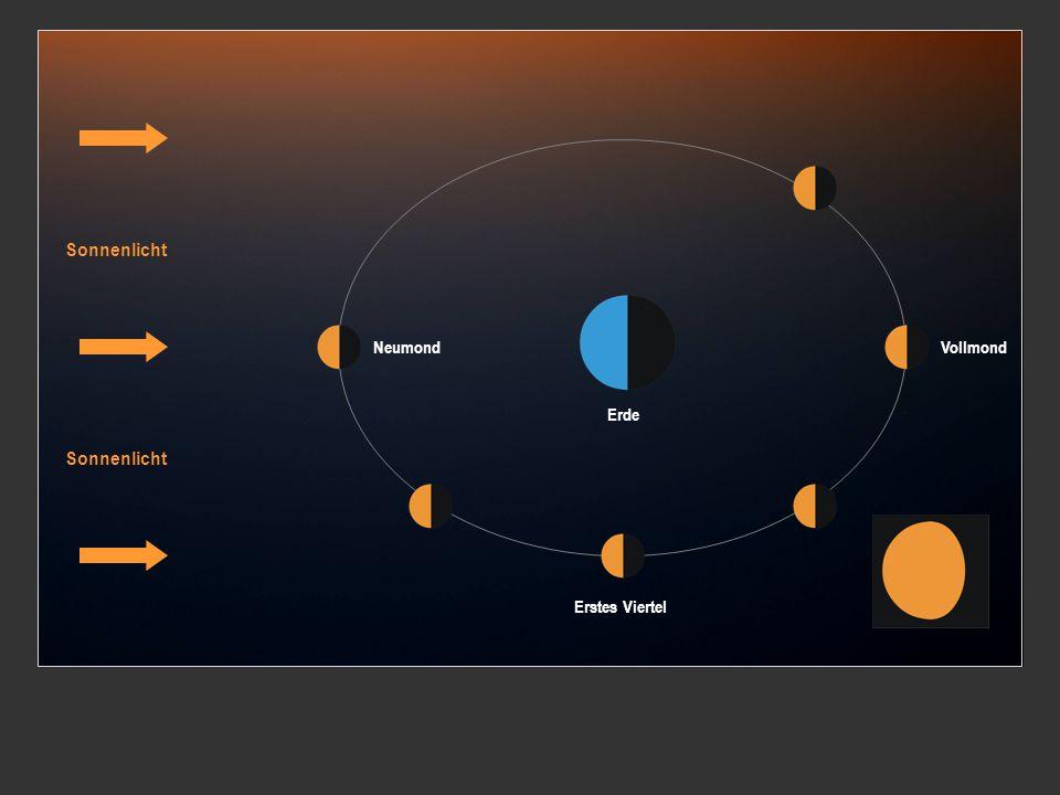 Sonnenlicht NeumondVollmond Erstes Viertel Erde
