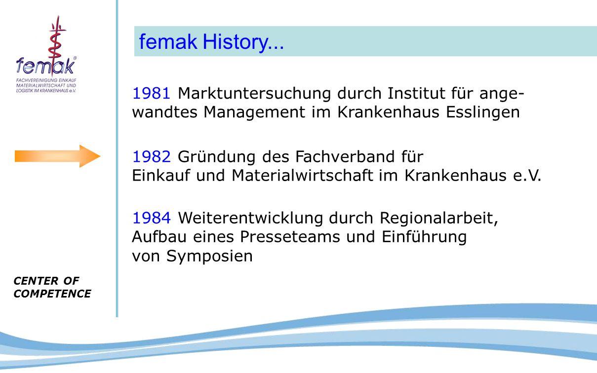 CENTER OF COMPETENCE 1981 Marktuntersuchung durch Institut für ange- wandtes Management im Krankenhaus Esslingen 1982 Gründung des Fachverband für Ein