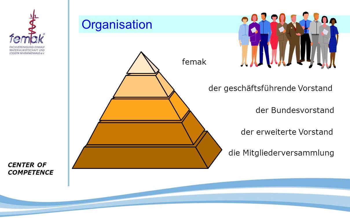 CENTER OF COMPETENCE Vorstand und Beirat  1.Bundesvorsitzender  Schatzmeister  2.