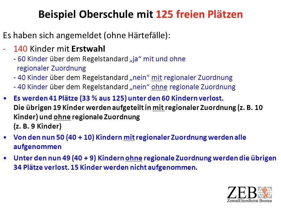 """Beispiel Oberschule mit 125 freien Plätzen Es haben sich angemeldet (ohne Härtefälle): -140 Kinder mit Erstwahl - 60 Kinder über dem Regelstandard """"ja"""