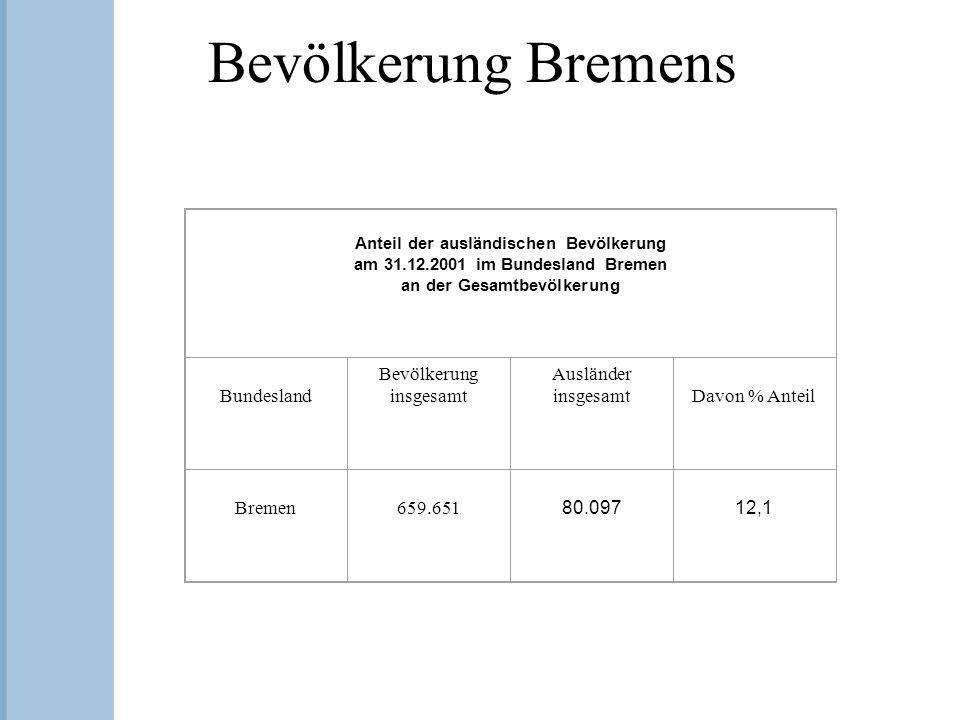 Bevölkerung Bremens Anteil der ausländischen Bevölkerung am 31.12.2001 im Bundesland Bremen an der Gesamtbevölkerung Bundesland Bevölkerung insgesamt Ausländer insgesamt Davon % Anteil Bremen 659.651 80.097 12,1