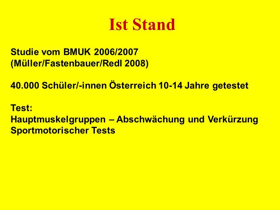 Studie vom BMUK 2006/2007 (Müller/Fastenbauer/Redl 2008) 40.000 Schüler/-innen Österreich 10-14 Jahre getestet Test: Hauptmuskelgruppen – Abschwächung