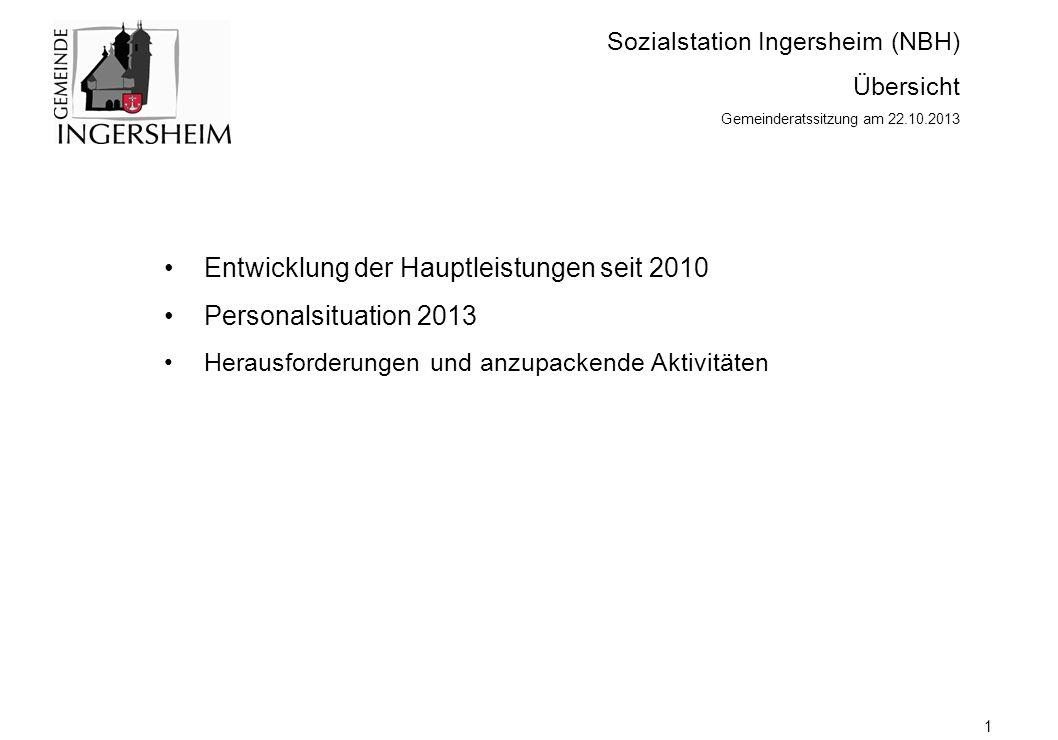 Sozialstation Ingersheim (NBH) Übersicht Gemeinderatssitzung am 22.10.2013 Entwicklung der Hauptleistungen seit 2010 Personalsituation 2013 Herausforderungen und anzupackende Aktivitäten 1