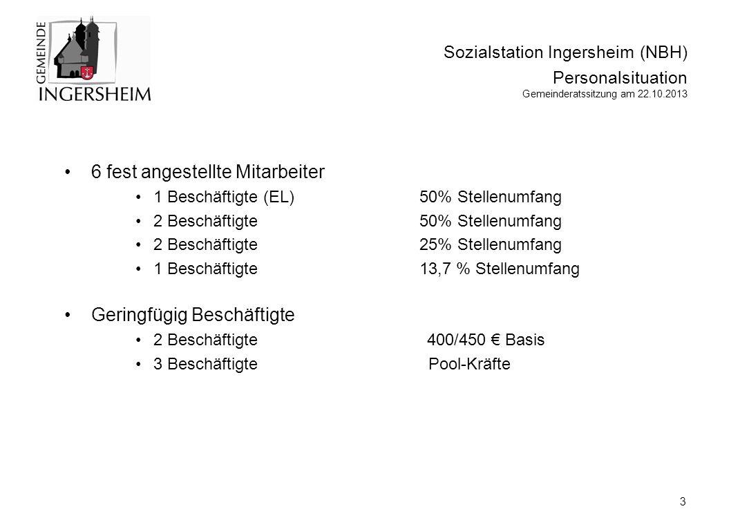 6 fest angestellte Mitarbeiter 1 Beschäftigte (EL) 50% Stellenumfang 2 Beschäftigte50% Stellenumfang 2 Beschäftigte25% Stellenumfang 1 Beschäftigte13,7 % Stellenumfang Geringfügig Beschäftigte 2 Beschäftigte 400/450 € Basis 3 Beschäftigte Pool-Kräfte Sozialstation Ingersheim (NBH) Personalsituation Gemeinderatssitzung am 22.10.2013 3