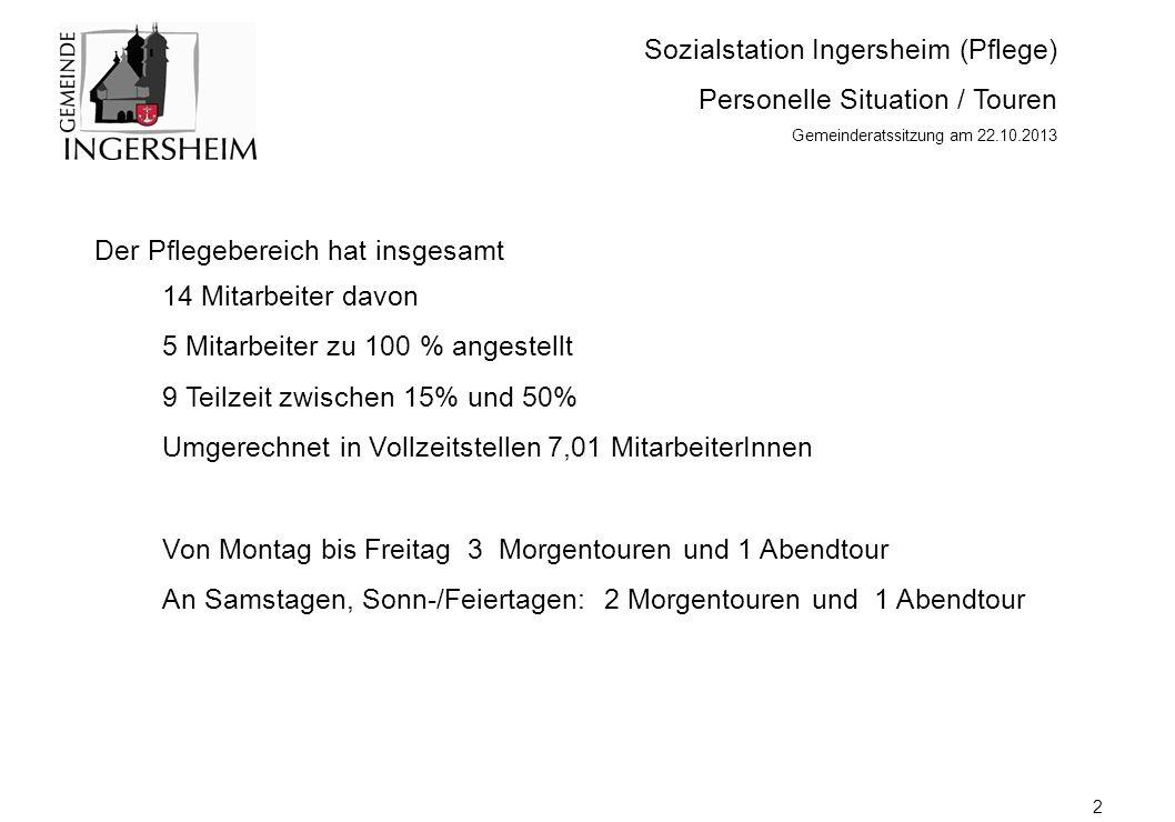 Sozialstation Ingersheim (Pflege) Personelle Situation / Touren Gemeinderatssitzung am 22.10.2013 2 14 Mitarbeiter davon 5 Mitarbeiter zu 100 % angestellt 9 Teilzeit zwischen 15% und 50% Umgerechnet in Vollzeitstellen 7,01 MitarbeiterInnen Von Montag bis Freitag 3 Morgentouren und 1 Abendtour An Samstagen, Sonn-/Feiertagen: 2 Morgentouren und 1 Abendtour Der Pflegebereich hat insgesamt