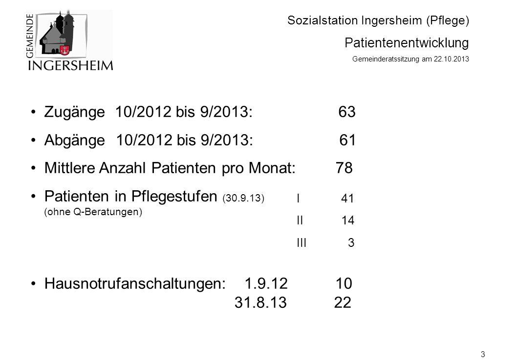 Sozialstation Ingersheim (Pflege) Patientenentwicklung Gemeinderatssitzung am 22.10.2013 Zugänge 10/2012 bis 9/2013: 63 Abgänge 10/2012 bis 9/2013: 61 Mittlere Anzahl Patienten pro Monat: 78 Patienten in Pflegestufen (30.9.13) (ohne Q-Beratungen) Hausnotrufanschaltungen: 1.9.12 10 31.8.13 22 3 I 41 II 14 III 3