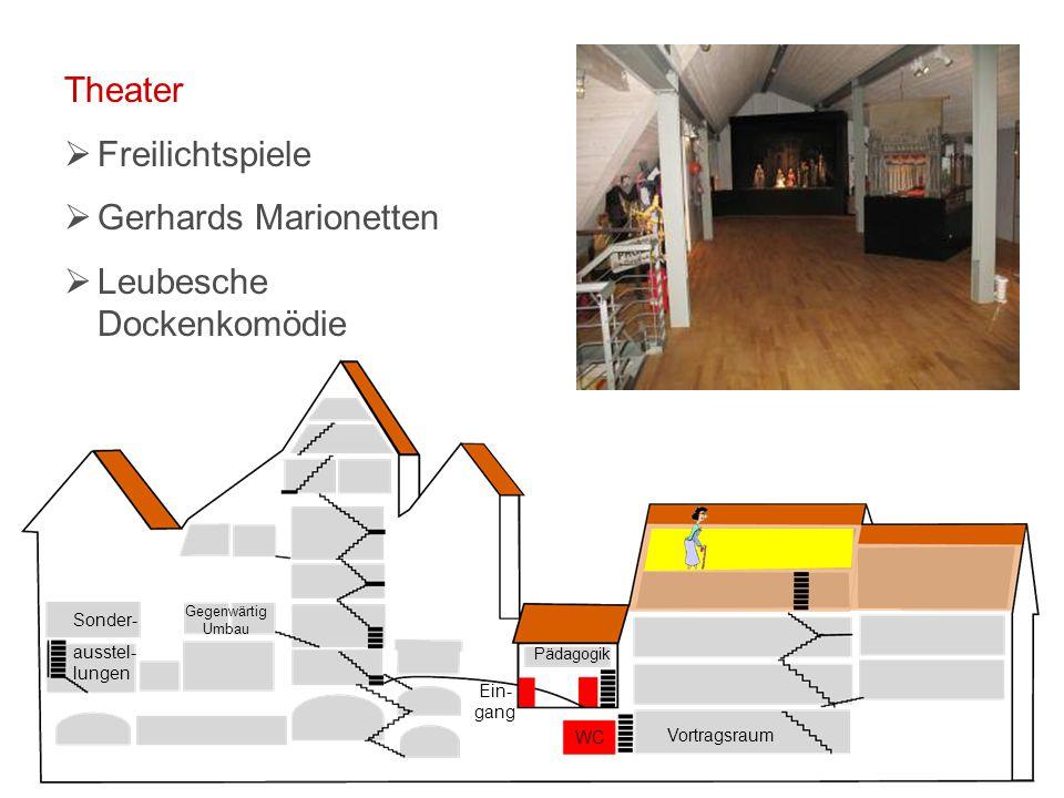 Vortragsraum WC Ein- gang Pädagogik Sonder- ausstel- lungen Gegenwärtig Umbau Theater  Freilichtspiele  Gerhards Marionetten  Leubesche Dockenkomödie