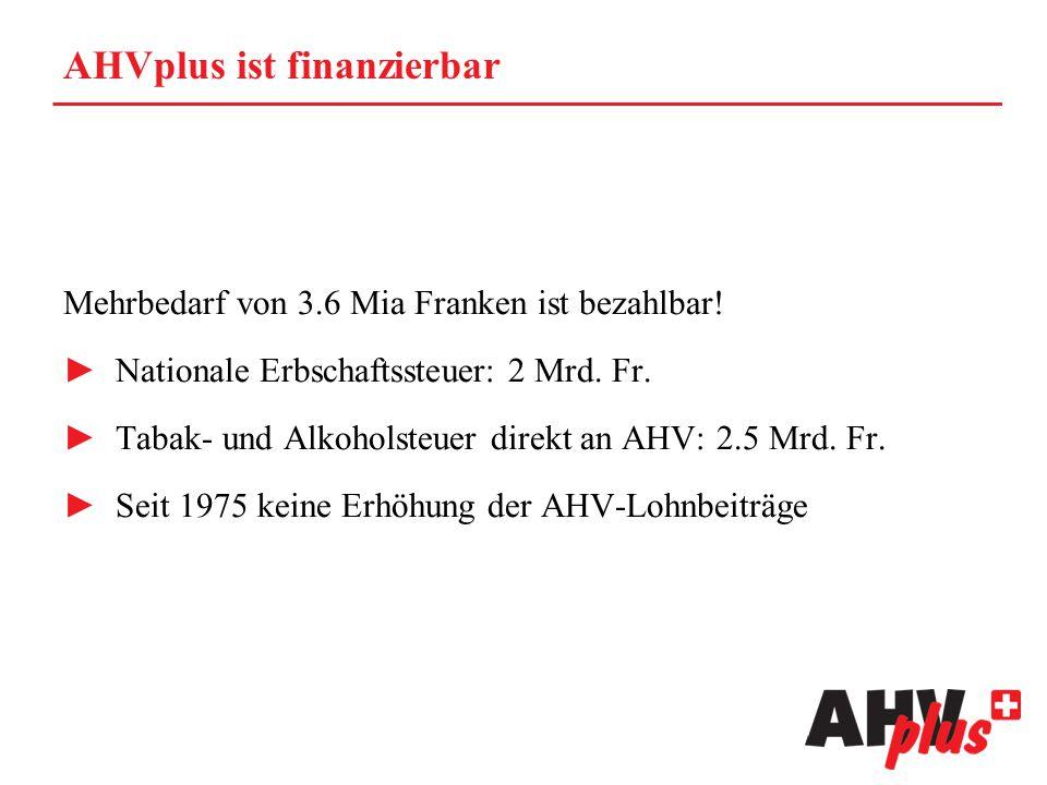 AHVplus ist finanzierbar Mehrbedarf von 3.6 Mia Franken ist bezahlbar! ►Nationale Erbschaftssteuer: 2 Mrd. Fr. ►Tabak- und Alkoholsteuer direkt an AHV