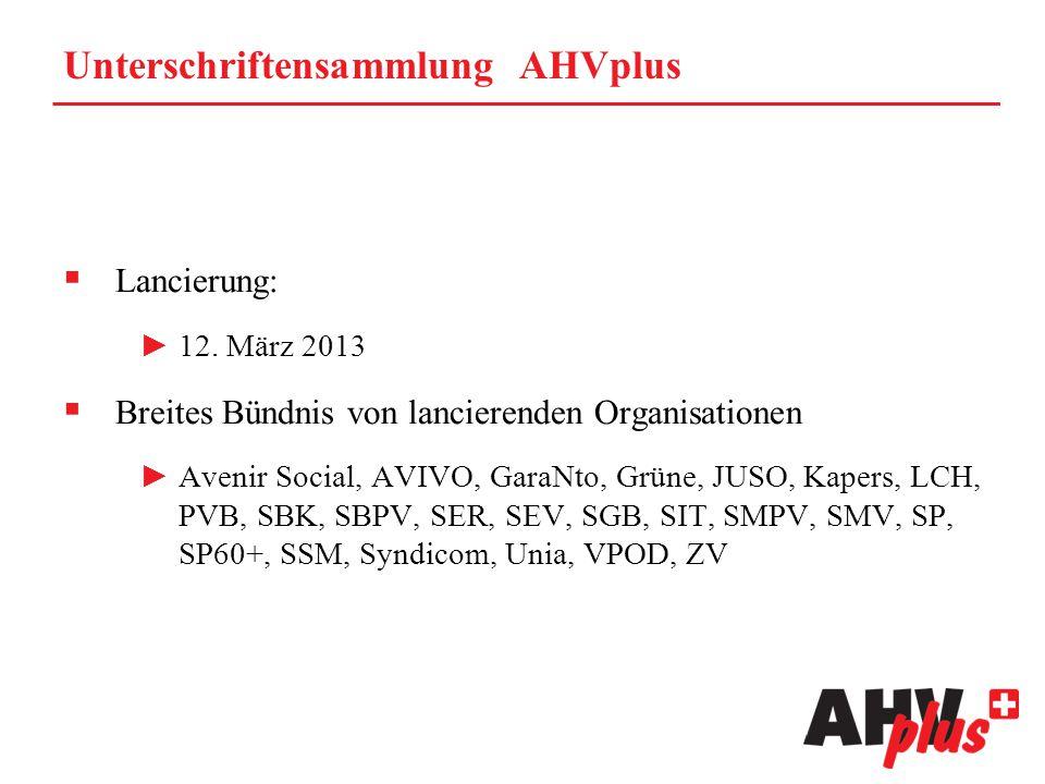 Unterschriftensammlung AHVplus  Lancierung: ►12. März 2013  Breites Bündnis von lancierenden Organisationen ►Avenir Social, AVIVO, GaraNto, Grüne, J