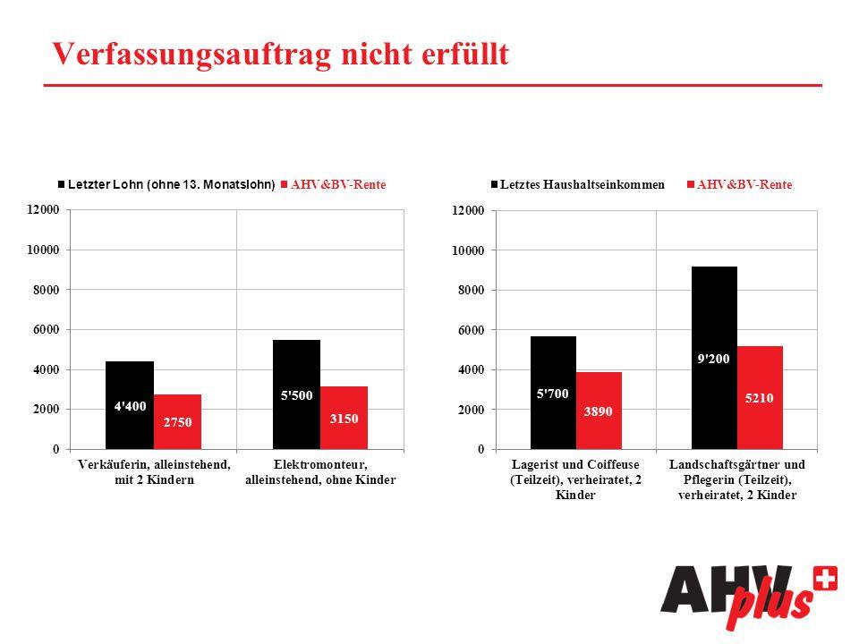 AHVplus ist finanzierbar Mehrbedarf von 3.6 Mia Franken ist bezahlbar.
