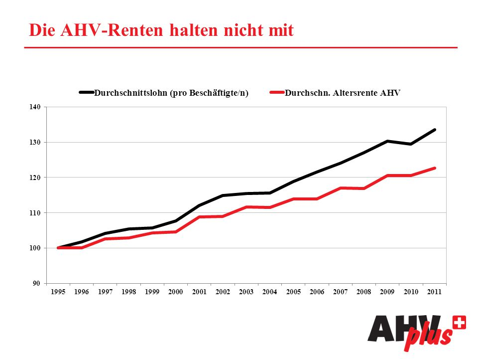 Die AHV-Renten halten nicht mit