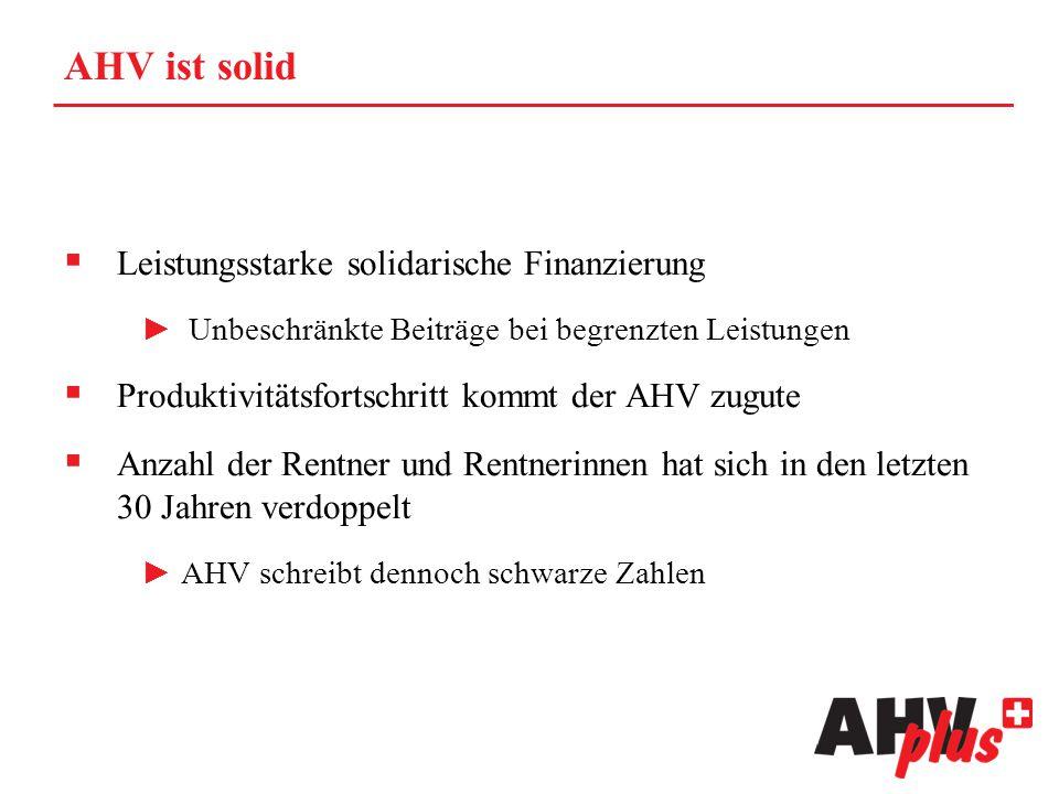 AHV ist solid  Leistungsstarke solidarische Finanzierung ► Unbeschränkte Beiträge bei begrenzten Leistungen  Produktivitätsfortschritt kommt der AHV zugute  Anzahl der Rentner und Rentnerinnen hat sich in den letzten 30 Jahren verdoppelt ►AHV schreibt dennoch schwarze Zahlen
