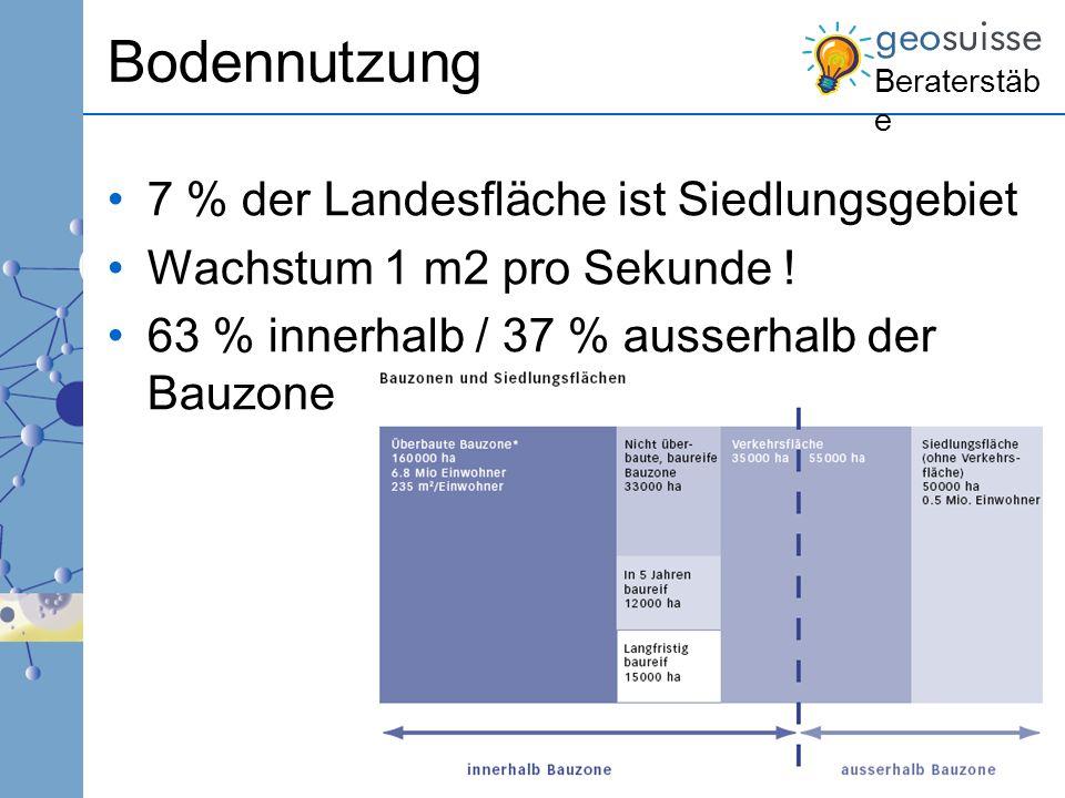 Beraterstäb e Bodennutzung 7 % der Landesfläche ist Siedlungsgebiet Wachstum 1 m2 pro Sekunde ! 63 % innerhalb / 37 % ausserhalb der Bauzone