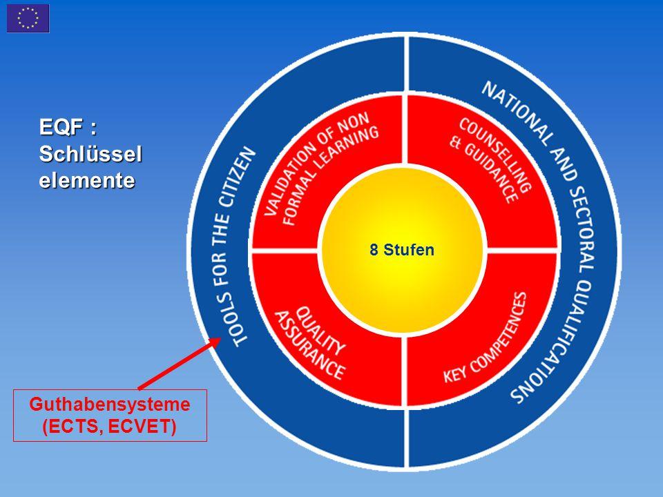 EQF : Schlüssel elemente 8 Stufen Guthabensysteme (ECTS, ECVET)