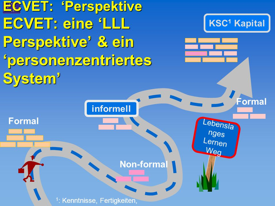 ECVET: 'Perspektive ECVET: eine 'LLL Perspektive' & ein 'personenzentriertes System' Lebensla nges Lernen Weg KSC 1 Kapital informell 1 : Kenntnisse,