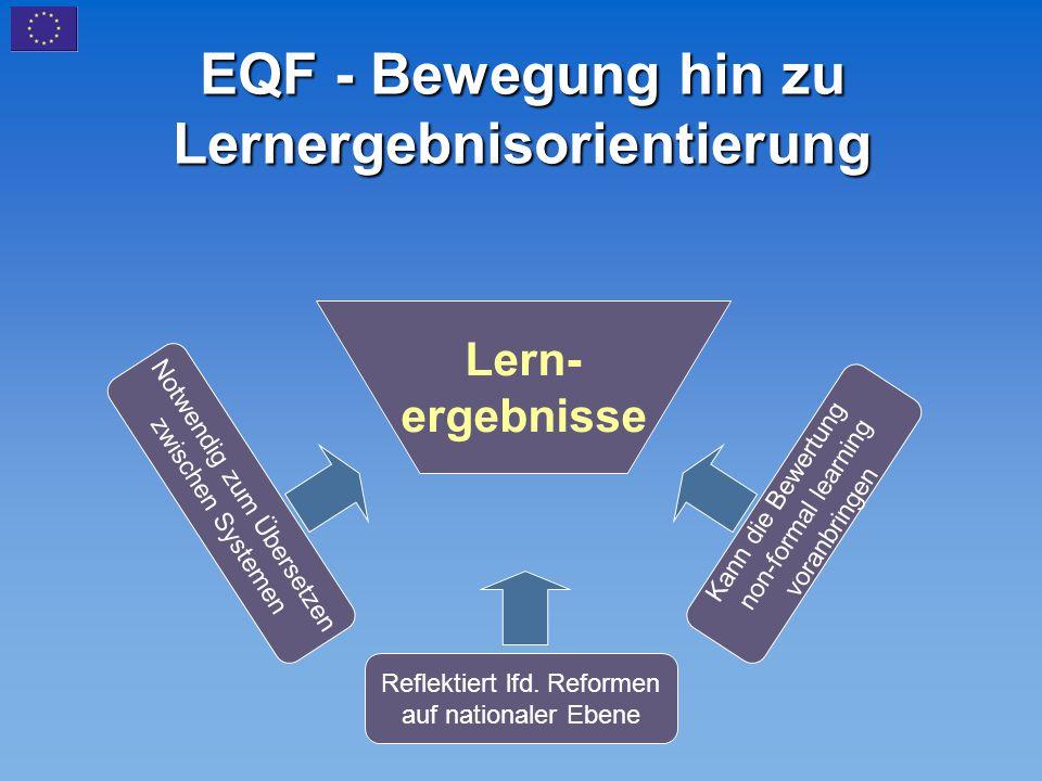 EQF - Bewegung hin zu Lernergebnisorientierung Lern- ergebnisse Notwendig zum Übersetzen zwischen Systemen Reflektiert lfd. Reformen auf nationaler Eb