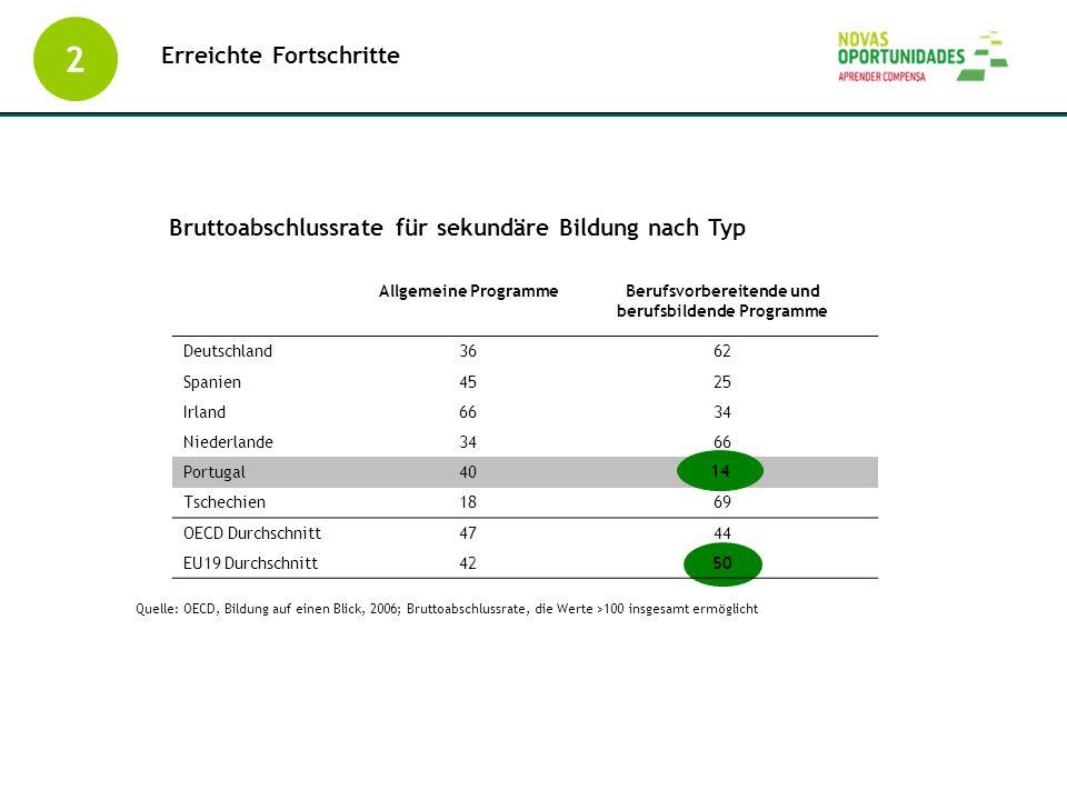 Bruttoabschlussrate für sekundäre Bildung nach Typ Allgemeine ProgrammeBerufsvorbereitende und berufsbildende Programme Deutschland3662 Spanien4525 Ir