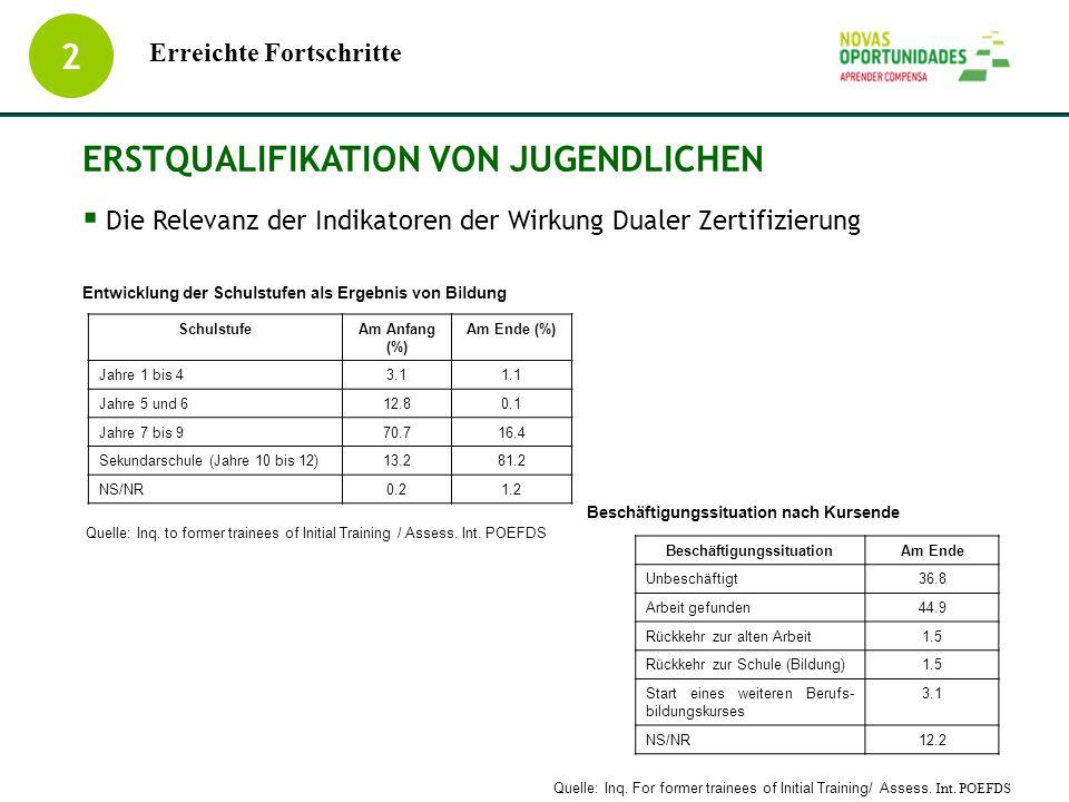 2 ERSTQUALIFIKATION VON JUGENDLICHEN  Die Relevanz der Indikatoren der Wirkung Dualer Zertifizierung Entwicklung der Schulstufen als Ergebnis von Bil