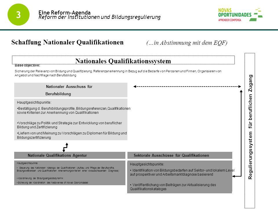 3 Schaffung Nationaler Qualifikationen Eine Reform-Agenda Reform der Institutionen und Bildungsregulierung (…in Abstimmung mit dem EQF)