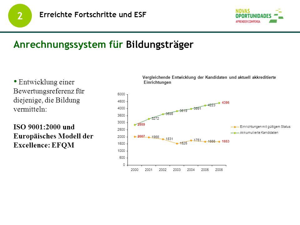 Erreichte Fortschritte und ESF 2 Anrechnungssystem für Bildungsträger Entwicklung einer Bewertungsreferenz für diejenige, die Bildung vermitteln: ISO