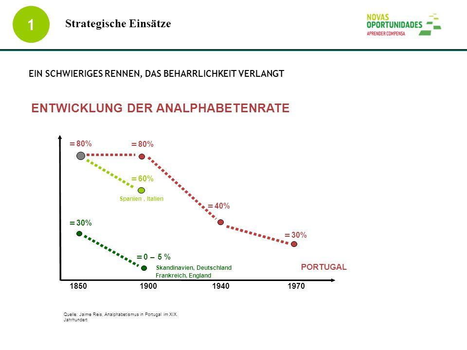 EIN SCHWIERIGES RENNEN, DAS BEHARRLICHKEIT VERLANGT 1 Strategische Einsätze = 60% ENTWICKLUNG DER ANALPHABETENRATE 1850190019401970 = 80% = 30% = 0–5