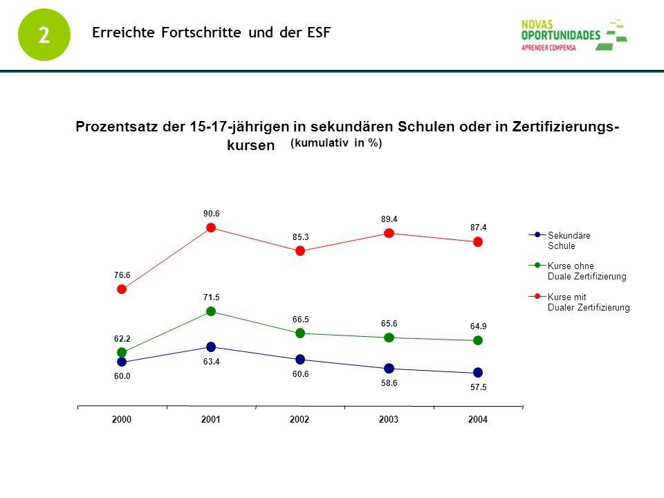 Erreichte Fortschritte und der ESF 2 Prozentsatz der 15-17-jährigen in sekundären Schulen oder in Zertifizierungs- kursen (kumulativ in %) 60.0 63.4 6