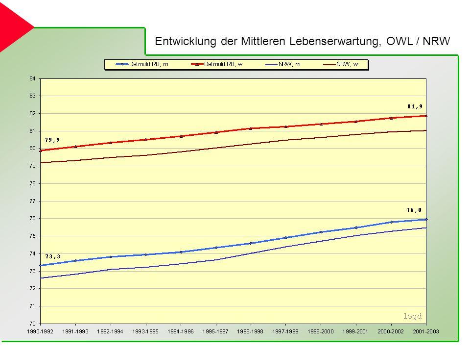 Entwicklung der Mittleren Lebenserwartung, OWL / NRW