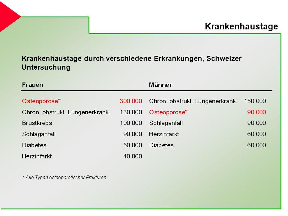 Krankenhaustage Krankenhaustage durch verschiedene Erkrankungen, Schweizer Untersuchung * Alle Typen osteoporotischer Frakturen